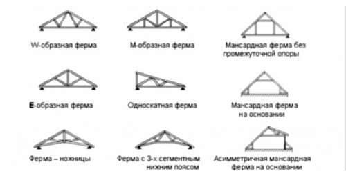 стропильная система, типы стропильных систем