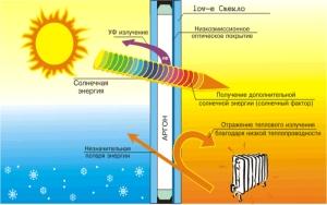 Энергосберегающий стеклопакет в действии